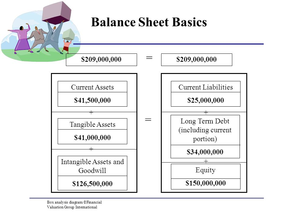 Balance Sheet Basics = Current Assets $41,500,000 Tangible Assets $41,000,000 Intangible Assets and Goodwill $126,500, Current Liabilities $25,000,000 Long Term Debt (including current portion) $34,000,000 Equity $150,000,000 $209,000,000 = + + Box analysis diagram ©Financial Valuation Group International