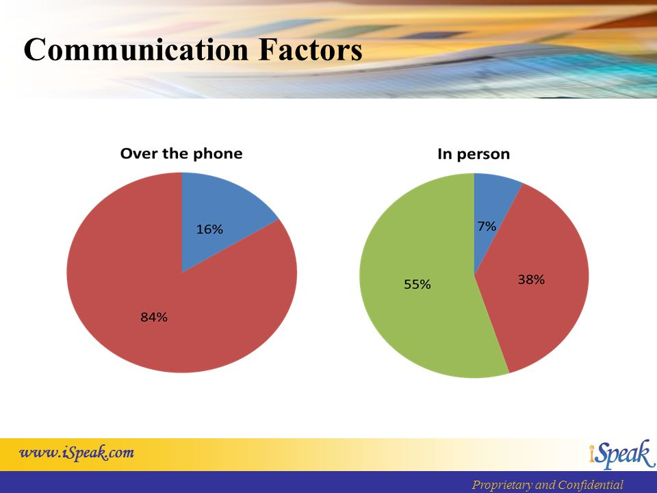 Proprietary and Confidential Communication Factors