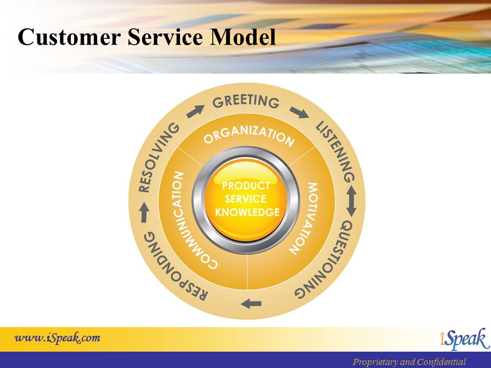 Proprietary and Confidential Customer Service Model