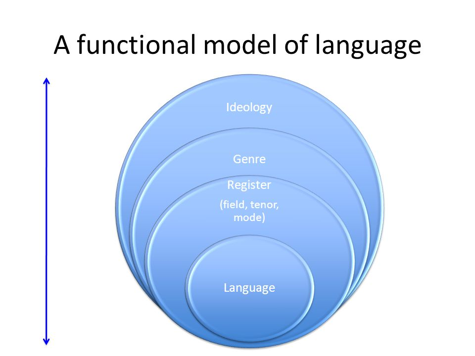 A functional model of language Ideology Genre Register (field, tenor, mode) Language