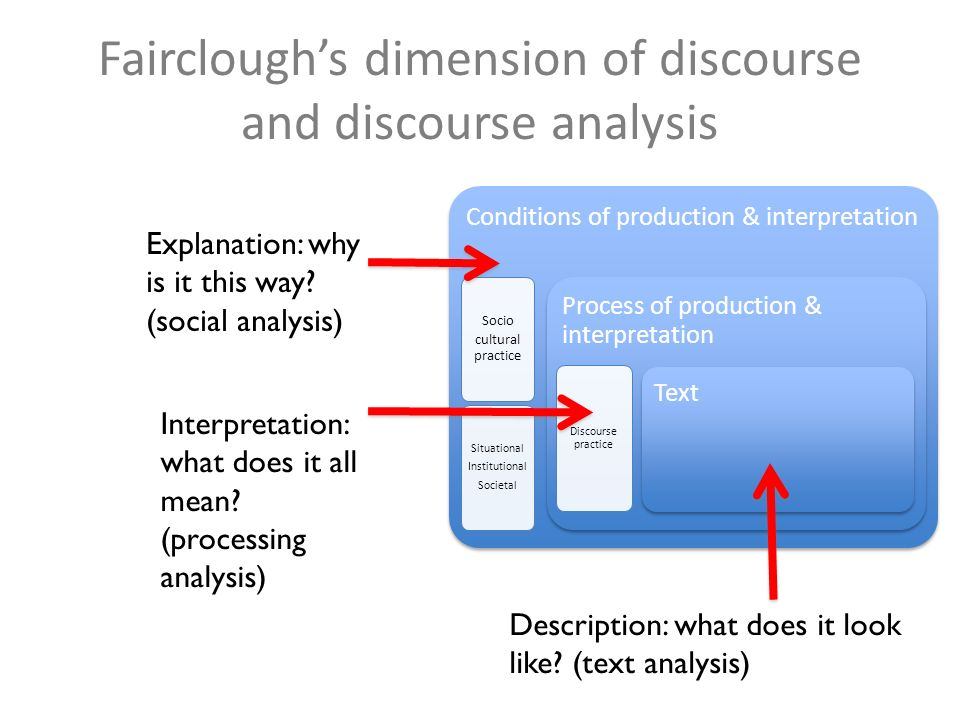 Faircloughs dimension of discourse and discourse analysis Conditions of production & interpretation Socio cultural practice Situational Institutional Societal Process of production & interpretation Discourse practice Text Description: what does it look like.