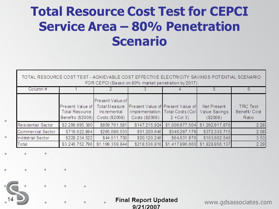 Final Report Updated 9/21/ Total Resource Cost Test for CEPCI Service Area – 80% Penetration Scenario