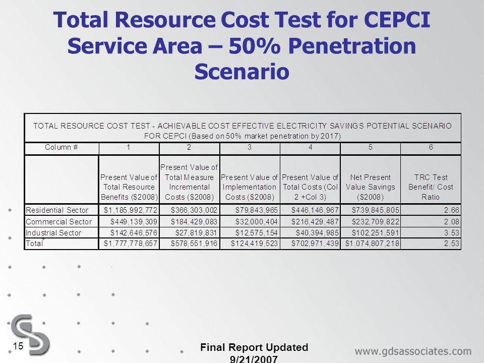 Total Resource Cost Test for CEPCI Service Area – 50% Penetration Scenario Final Report Updated 9/21/