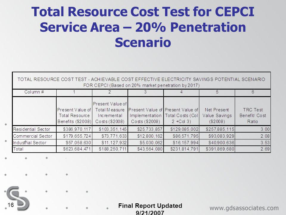 Total Resource Cost Test for CEPCI Service Area – 20% Penetration Scenario Final Report Updated 9/21/2007 16