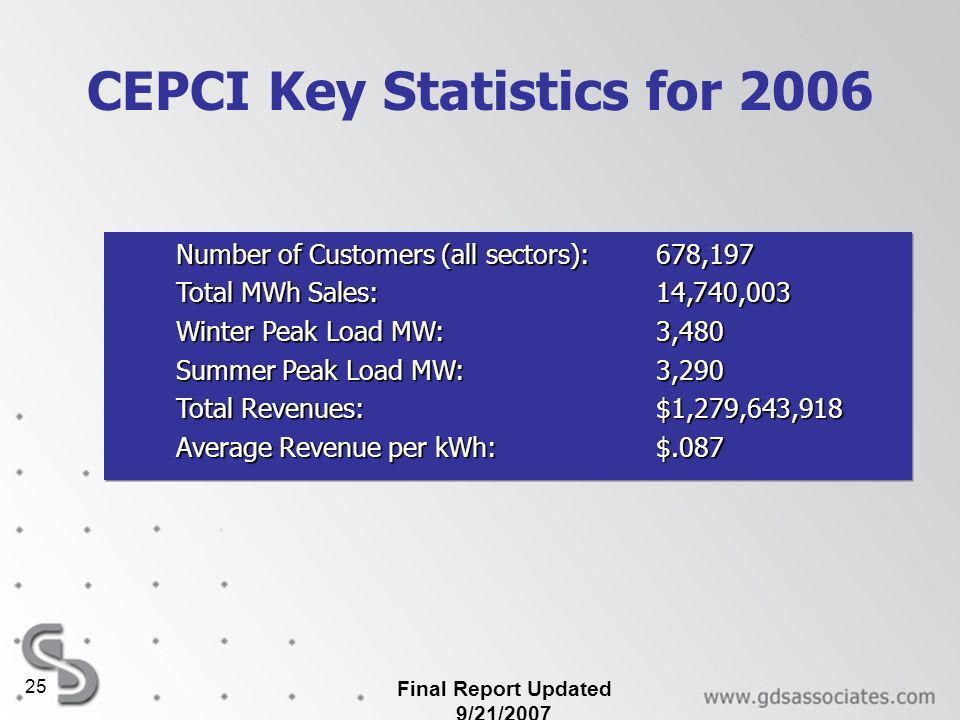Final Report Updated 9/21/2007 25 CEPCI Key Statistics for 2006 Number of Customers (all sectors): 678,197 Total MWh Sales: 14,740,003 Winter Peak Load MW:3,480 Summer Peak Load MW:3,290 Total Revenues: $1,279,643,918 Average Revenue per kWh: $.087 Number of Customers (all sectors): 678,197 Total MWh Sales: 14,740,003 Winter Peak Load MW:3,480 Summer Peak Load MW:3,290 Total Revenues: $1,279,643,918 Average Revenue per kWh: $.087