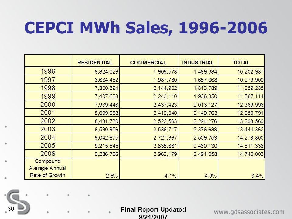 Final Report Updated 9/21/ CEPCI MWh Sales,