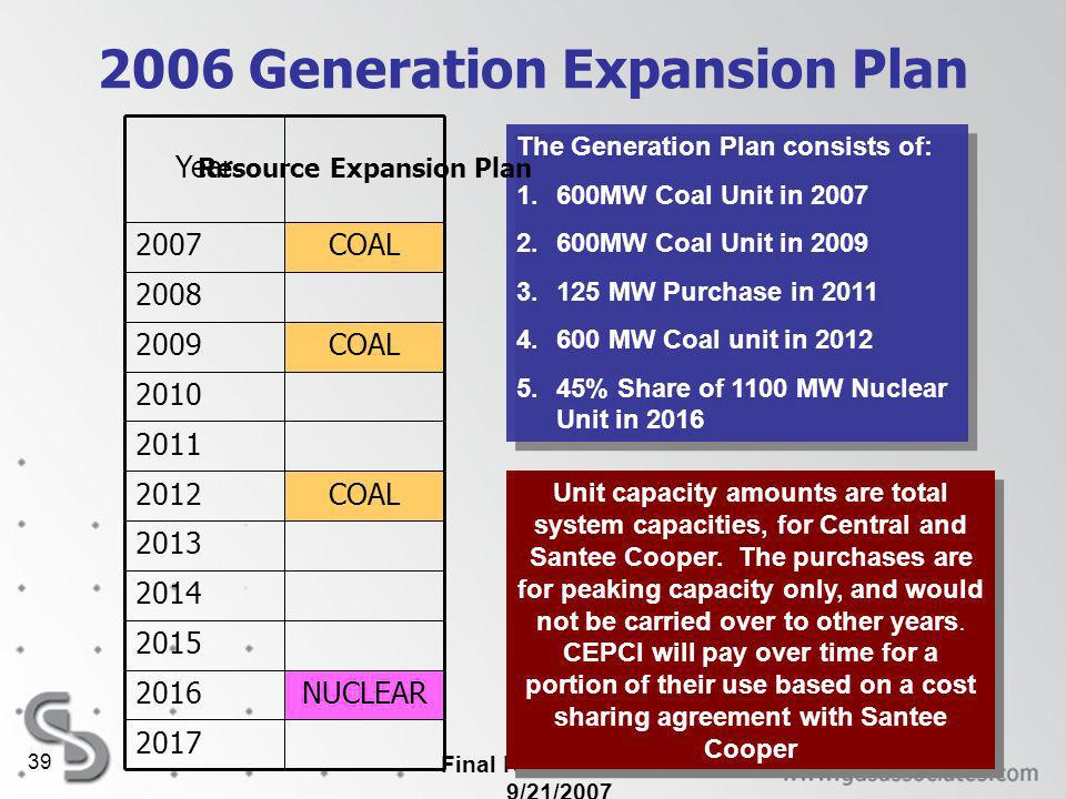 Final Report Updated 9/21/2007 39 2006 Generation Expansion Plan The Generation Plan consists of: 1.600MW Coal Unit in 2007 2.600MW Coal Unit in 2009 3.125 MW Purchase in 2011 4.600 MW Coal unit in 2012 5.45% Share of 1100 MW Nuclear Unit in 2016 The Generation Plan consists of: 1.600MW Coal Unit in 2007 2.600MW Coal Unit in 2009 3.125 MW Purchase in 2011 4.600 MW Coal unit in 2012 5.45% Share of 1100 MW Nuclear Unit in 2016 Year Resource Expansion Plan 2007COAL 2008 2009COAL 2010 2011 2012COAL 2013 2014 2015 2016NUCLEAR 2017 Unit capacity amounts are total system capacities, for Central and Santee Cooper.