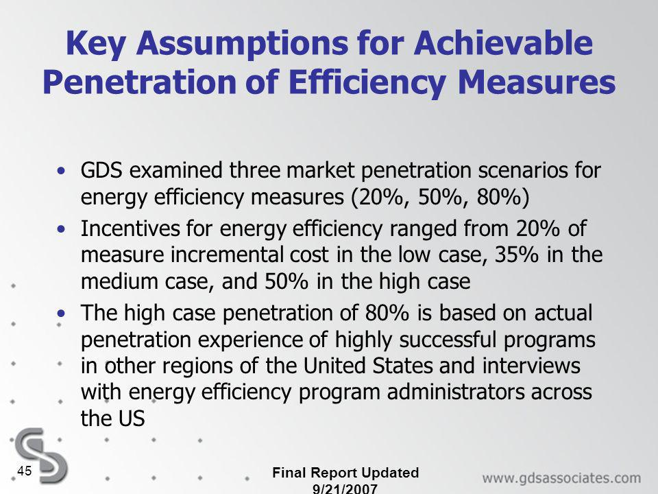 Final Report Updated 9/21/ Key Assumptions for Achievable Penetration of Efficiency Measures GDS examined three market penetration scenarios for energy efficiency measures (20%, 50%, 80%) Incentives for energy efficiency ranged from 20% of measure incremental cost in the low case, 35% in the medium case, and 50% in the high case The high case penetration of 80% is based on actual penetration experience of highly successful programs in other regions of the United States and interviews with energy efficiency program administrators across the US