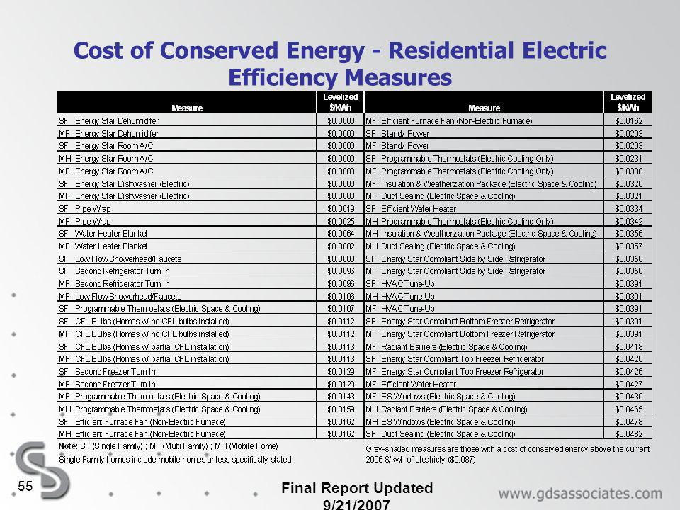 Final Report Updated 9/21/ Cost of Conserved Energy - Residential Electric Efficiency Measures