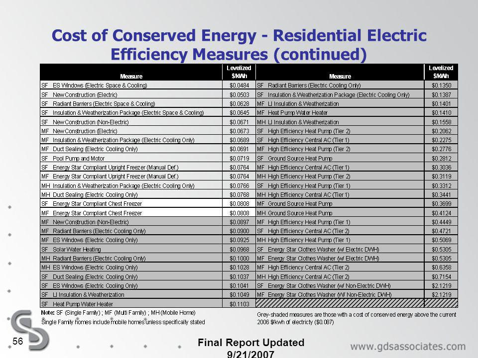 Final Report Updated 9/21/2007 56 Cost of Conserved Energy - Residential Electric Efficiency Measures (continued)