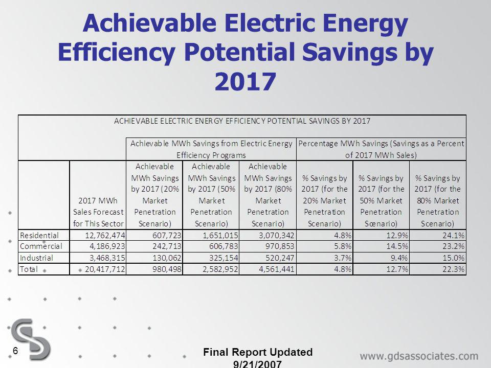 Final Report Updated 9/21/ Achievable Electric Energy Efficiency Potential Savings by 2017
