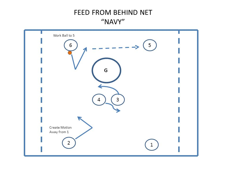 FEED FROM BEHIND NET NAVY G Work Ball to 5 Create Motion Away from 1