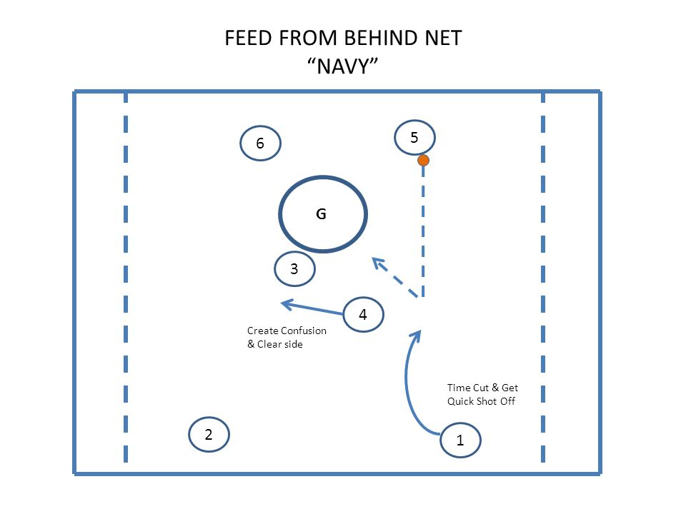 FEED FROM BEHIND NET NAVY G Create Confusion & Clear side Time Cut & Get Quick Shot Off