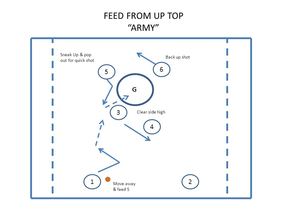 FEED FROM UP TOP ARMY G Sneak Up & pop out for quick shot Clear side high Back up shot Move away & feed 5