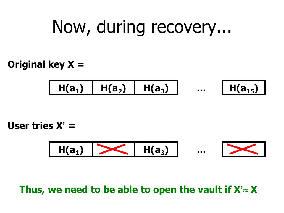Now, during recovery......H(a 2 )H(a 3 )H(a 15 )H(a 1 ) Original key X = User tries X =...H(a 3 )H(a 1 ) Thus, we need to be able to open the vault if X X