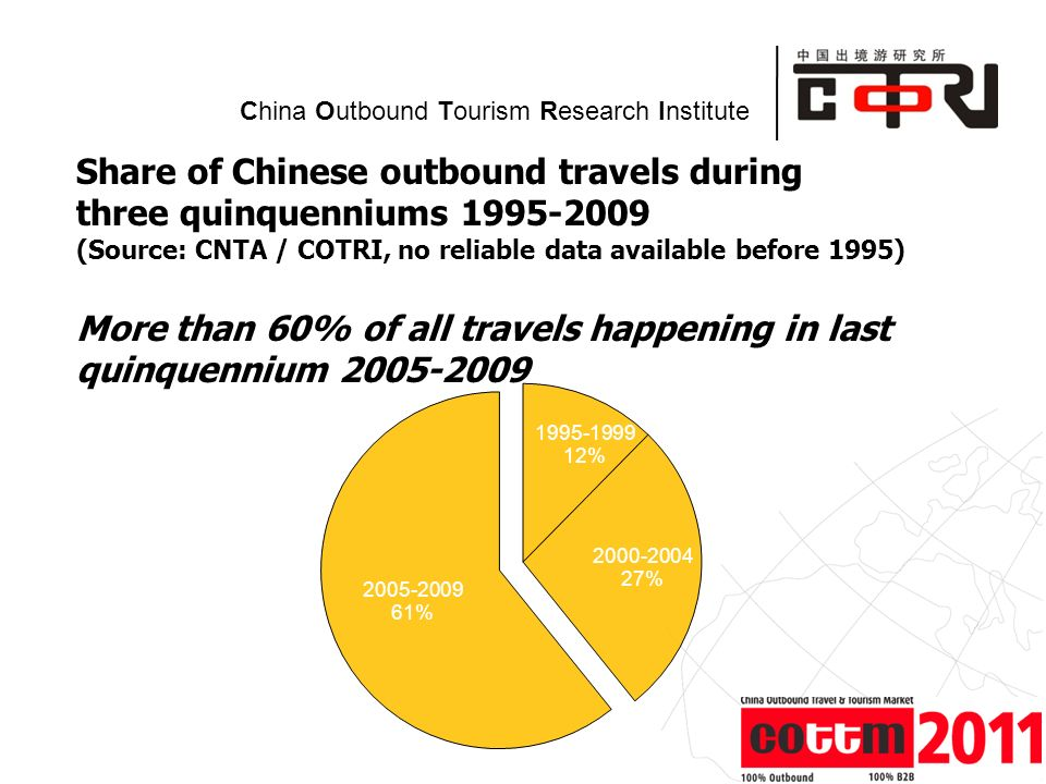 Powered by China Outbound Tourism Research Institute Share of Chinese outbound travels during three quinquenniums (Source: CNTA / COTRI, no reliable data available before 1995) More than 60% of all travels happening in last quinquennium