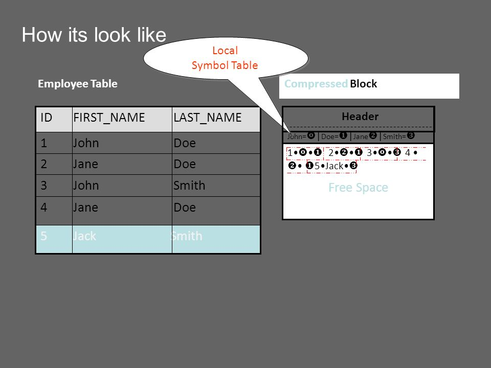 How its look like John= | Doe= | Jane | Smith= Header Doe Jane4 Smith John3 Smith Jack5 Doe Jane2 Doe John1 LAST_NAME FIRST_NAMEID Employee Table 1JohnDoe 2Jane Doe 3JohnSmith4 Jane Doe Free Space Jack Free Space Compressed Block Local Symbol Table Local Symbol Table
