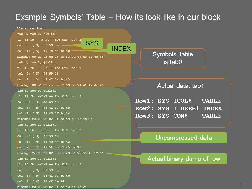 Example Symbols Table – How its look like in our block block_row_dump: tab 0, row tl: 13 fb: --H-FL-- lb: 0x0 cc: 2 col 0: [ 3] col 1: [ 5] 49 4e bindmp: 00 d4 02 cb cd 49 4e tab 0, row tl: 13 fb: --H-FL-- lb: 0x0 cc: 2 col 0: [ 3] col 1: [ 5] c 45 bindmp: 00 b6 02 cb cd c 45 tab 1, row tl: 11 fb: --H-FL-- lb: 0x0 cc: 3 col 0: [ 3] col 1: [ 5] c 45 col 2: [ 5] f 4c 24 bindmp: 2c cd f 4c 24 tab 1, row tl: 13 fb: --H-FL-- lb: 0x0 cc: 3 col 0: [ 3] col 1: [ 5] 49 4e col 2: [ 7] 49 5f bindmp: 2c cf 49 5f tab 1, row tl: 10 fb: --H-FL-- lb: 0x0 cc: 3 col 0: [ 3] col 1: [ 5] c 45 col 2: [ 4] 43 4f 4e 24 bindmp: 2c cc 43 4f 4e 24 Actual binary dump of row Symbols table is tab0 Uncompressed data Actual data: tab1 Row1: SYSICOL$ TABLE Row2: SYSI_USER1 INDEX Row3: SYSCON$ TABLE … SYS INDEX 7