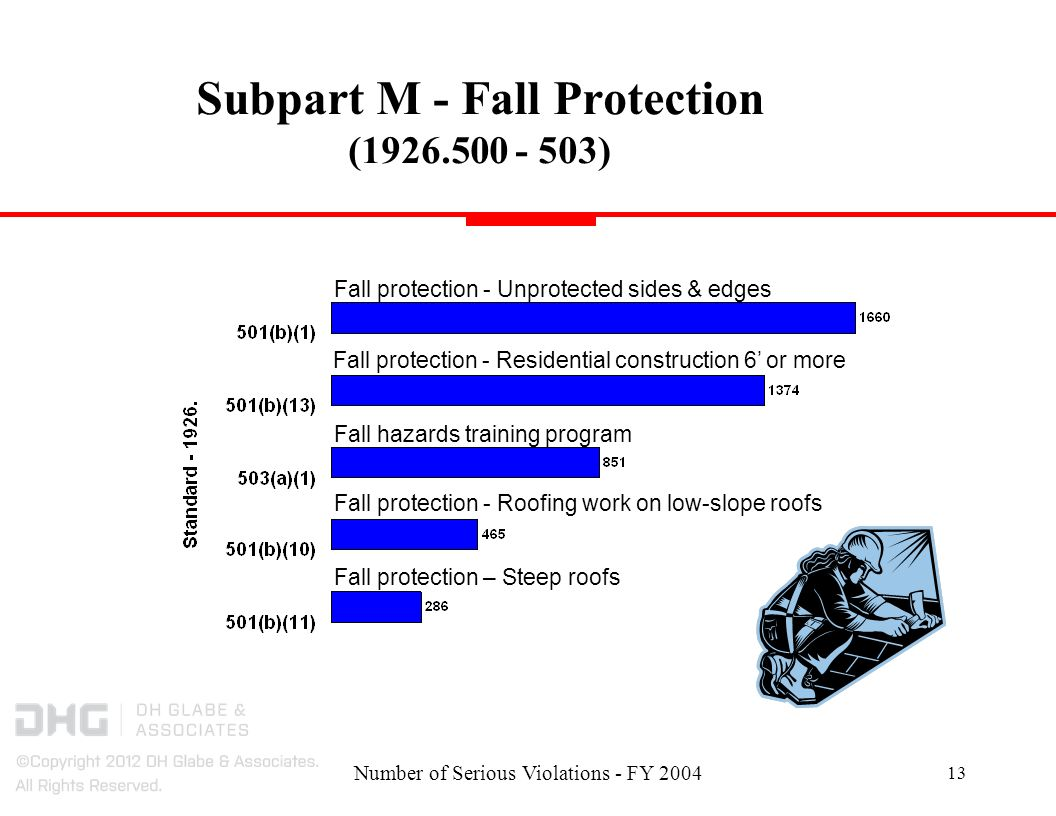 Number of Serious Violations - FY Subpart M - Fall Protection ( ) Fall protection - Residential construction 6 or more Fall hazards training program Fall protection - Unprotected sides & edges Fall protection - Roofing work on low-slope roofs Fall protection – Steep roofs