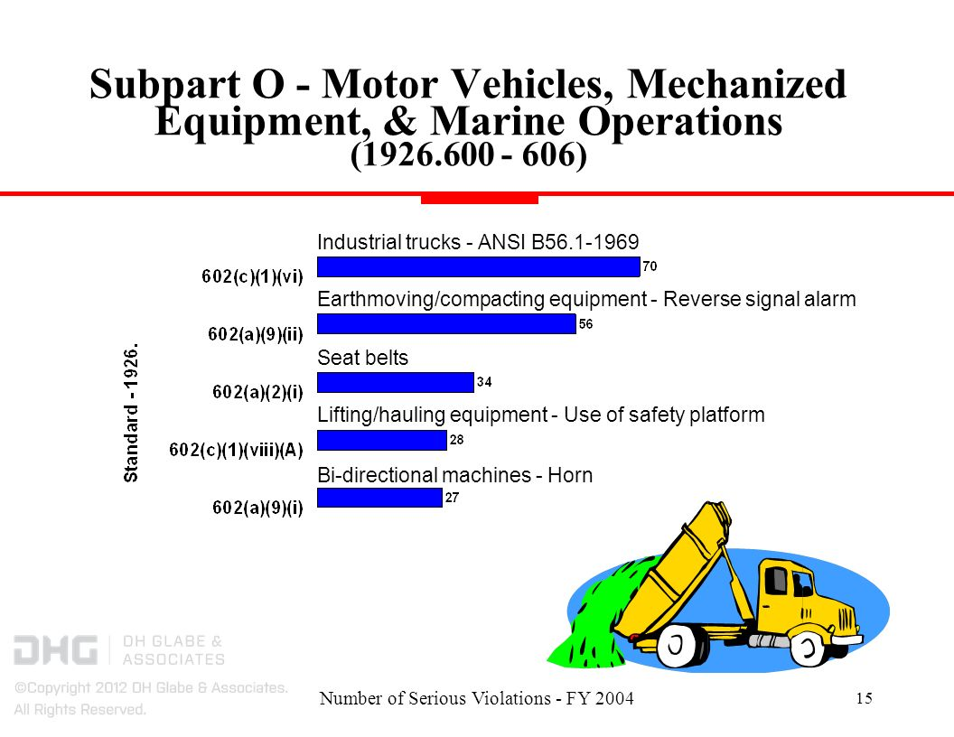 Number of Serious Violations - FY Subpart O - Motor Vehicles, Mechanized Equipment, & Marine Operations ( ) Earthmoving/compacting equipment - Reverse signal alarm Bi-directional machines - Horn Seat belts Lifting/hauling equipment - Use of safety platform Industrial trucks - ANSI B