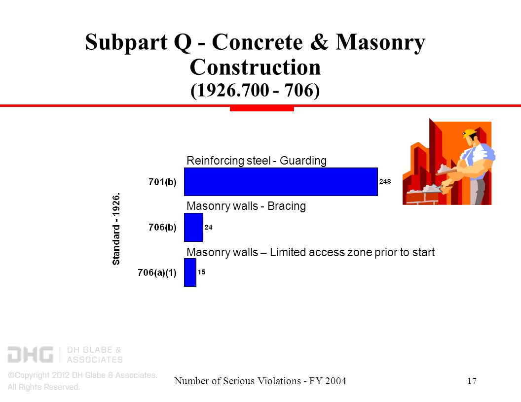 Number of Serious Violations - FY Subpart Q - Concrete & Masonry Construction ( ) Reinforcing steel - Guarding Masonry walls - Bracing Masonry walls – Limited access zone prior to start