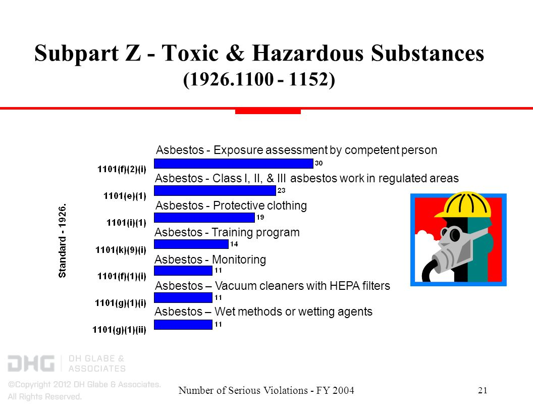 Number of Serious Violations - FY Subpart Z - Toxic & Hazardous Substances ( ) Asbestos - Exposure assessment by competent person Asbestos - Class I, II, & III asbestos work in regulated areas Asbestos - Protective clothing Asbestos - Training program Asbestos - Monitoring Asbestos – Vacuum cleaners with HEPA filters Asbestos – Wet methods or wetting agents