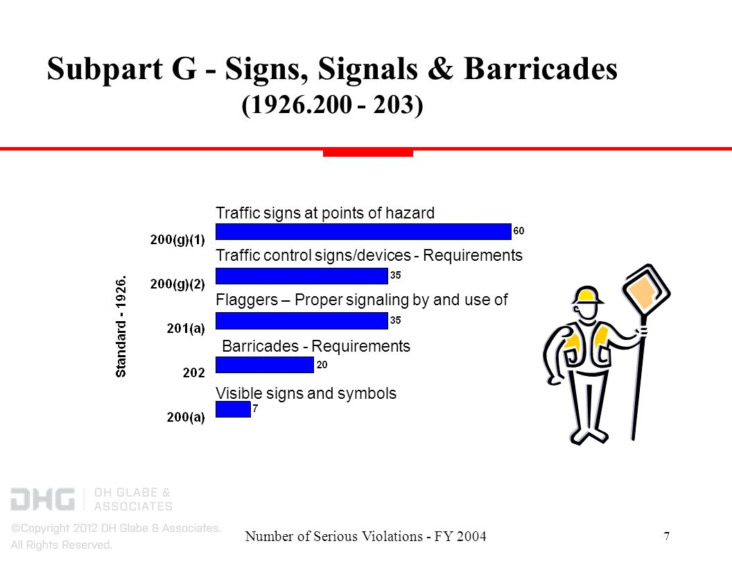 Number of Serious Violations - FY Subpart G - Signs, Signals & Barricades ( ) Traffic control signs/devices - Requirements Barricades - Requirements Flaggers – Proper signaling by and use of Traffic signs at points of hazard Visible signs and symbols