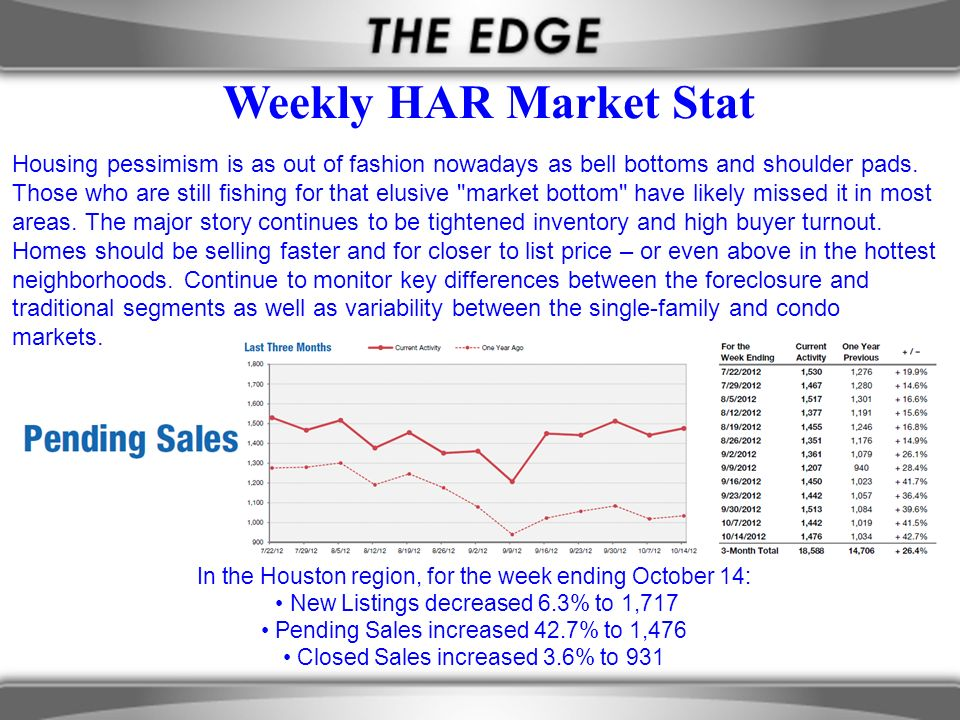 Weekly HAR Market Stat Housing pessimism is as out of fashion nowadays as bell bottoms and shoulder pads.