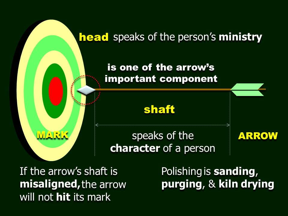 shaft speaks of the character of a person speaks of the character of a person is one of the arrows important component head speaks of the persons ministry If the arrows shaft is misaligned, is sanding, purging, & kiln drying Polishing MARK ARROW the arrow will not hit its mark