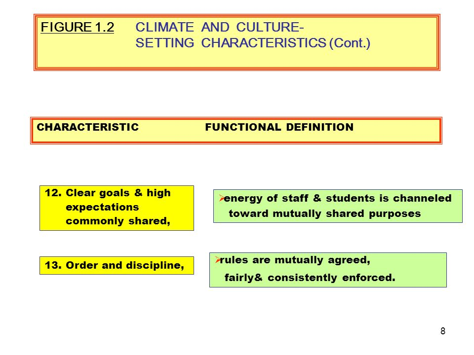 7 FIGURE 1.2CLIMATE AND CULTURE- SETTING CHARACTERISTICS 10.