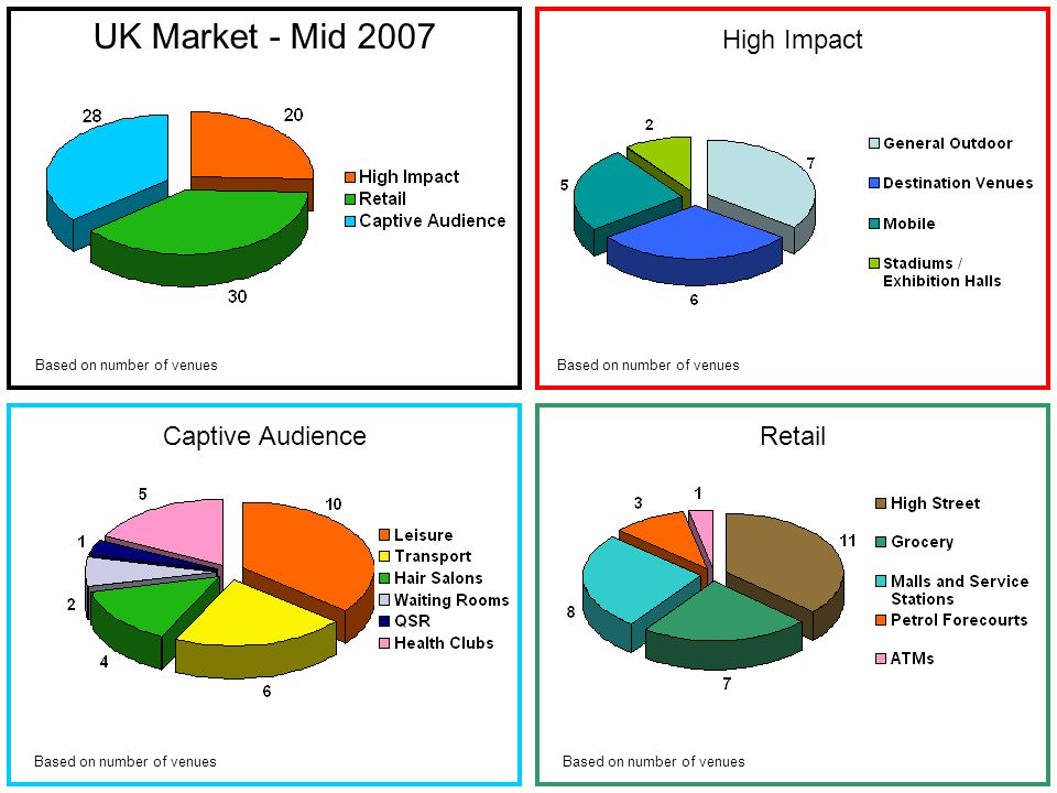 High Impact UK Market - Mid 2007 Retail Based on number of venues Captive Audience Based on number of venues