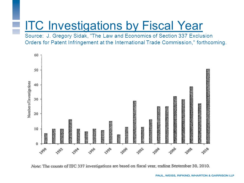 ITC Investigations by Fiscal Year Source: J.
