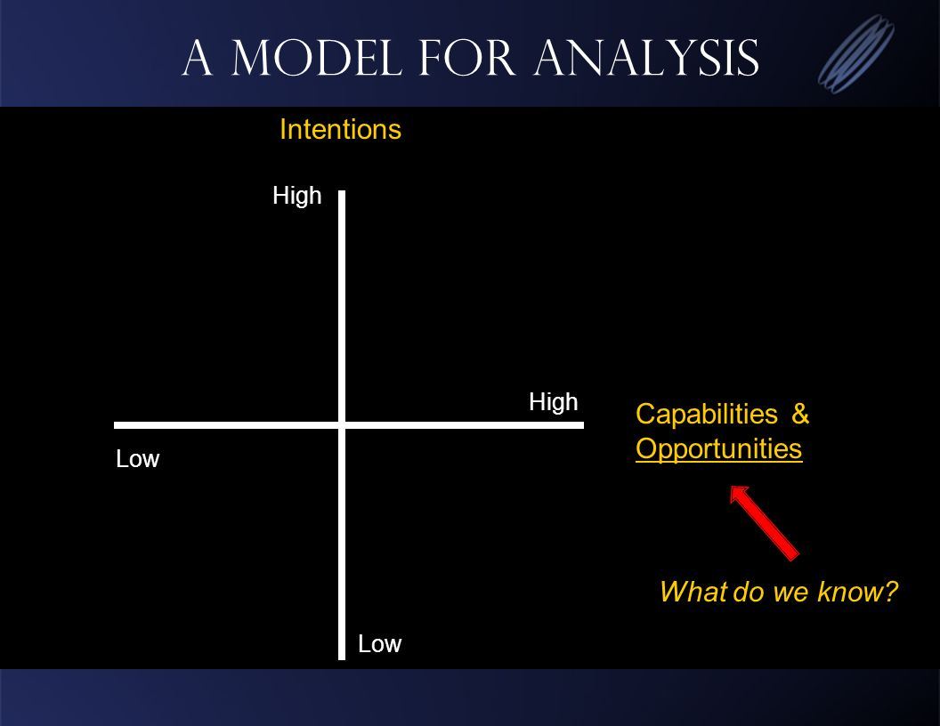 A Model for Analysis High Low High Capabilities & Opportunities Intentions What do we know