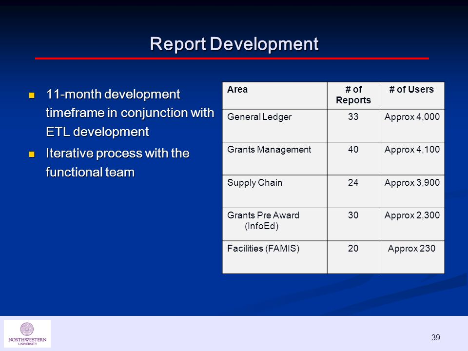 39 Report Development 11-month development timeframe in conjunction with ETL development 11-month development timeframe in conjunction with ETL development Iterative process with the functional team Iterative process with the functional team Area# of Reports # of Users General Ledger33Approx 4,000 Grants Management40Approx 4,100 Supply Chain24Approx 3,900 Grants Pre Award (InfoEd) 30Approx 2,300 Facilities (FAMIS)20Approx 230