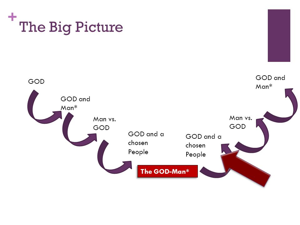 + The Big Picture GOD GOD and Man* Man vs.