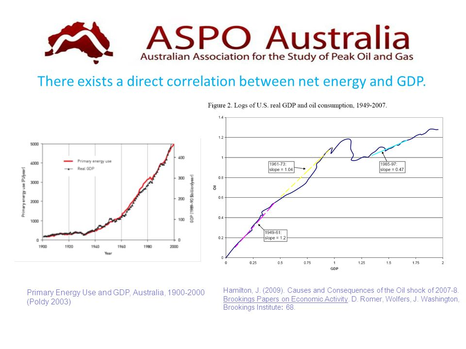 Primary Energy Use and GDP, Australia, (Poldy 2003) There exists a direct correlation between net energy and GDP.