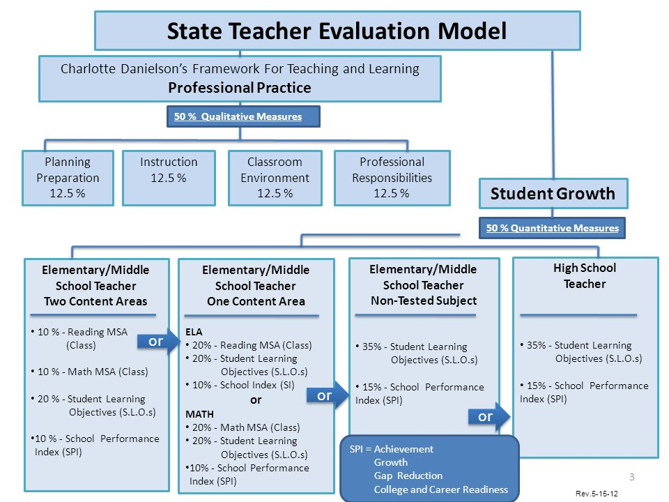 State Teacher Evaluation Model Charlotte Danielsons Framework For Teaching and Learning Professional Practice Student Growth Planning Preparation 12.5 % Instruction 12.5 % Classroom Environment 12.5 % Professional Responsibilities 12.5 % Elementary/Middle School Teacher Two Content Areas 10 % - Reading MSA (Class) 10 % - Math MSA (Class) 20 % - Student Learning Objectives (S.L.O.s) 10 % - School Performance Index (SPI) Elementary/Middle School Teacher One Content Area ELA 20% - Reading MSA (Class) 20% - Student Learning Objectives (S.L.O.s) 10% - School Index (SI) or MATH 20% - Math MSA (Class) 20% - Student Learning Objectives (S.L.O.s) 10% - School Performance Index (SPI) Elementary/Middle School Teacher Non-Tested Subject 35% - Student Learning Objectives (S.L.O.s) 15% - School Performance Index (SPI) High School Teacher 35% - Student Learning Objectives (S.L.O.s) 15% - School Performance Index (SPI) 50 % Qualitative Measures 50 % Quantitative Measures or Rev SPI = Achievement Growth Gap Reduction College and Career Readiness