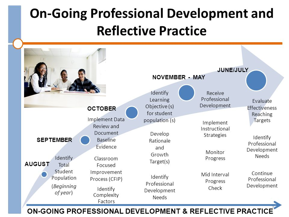 On-Going Professional Development and Reflective Practice Identify Total Student Population (Beginning of year) Implement Data Review and Document Baseline Evidence Classroom Focused Improvement Process (CFIP) Identify Complexity Factors Identify Learning Objective (s) for student population (s) Develop Rationale and Growth Target(s) Identify Professional Development Needs Receive Professional Development Implement Instructional Strategies Monitor Progress Mid Interval Progress Check Evaluate Effectiveness Reaching Targets Identify Professional Development Needs Continue Professional Development 9 AUGUST OCTOBER NOVEMBER - MAY JUNE/JULY SEPTEMBER ON-GOING PROFESSIONAL DEVELOPMENT & REFLECTIVE PRACTICE