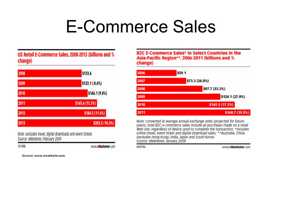 E-Commerce Sales Source: www.emarketer.com
