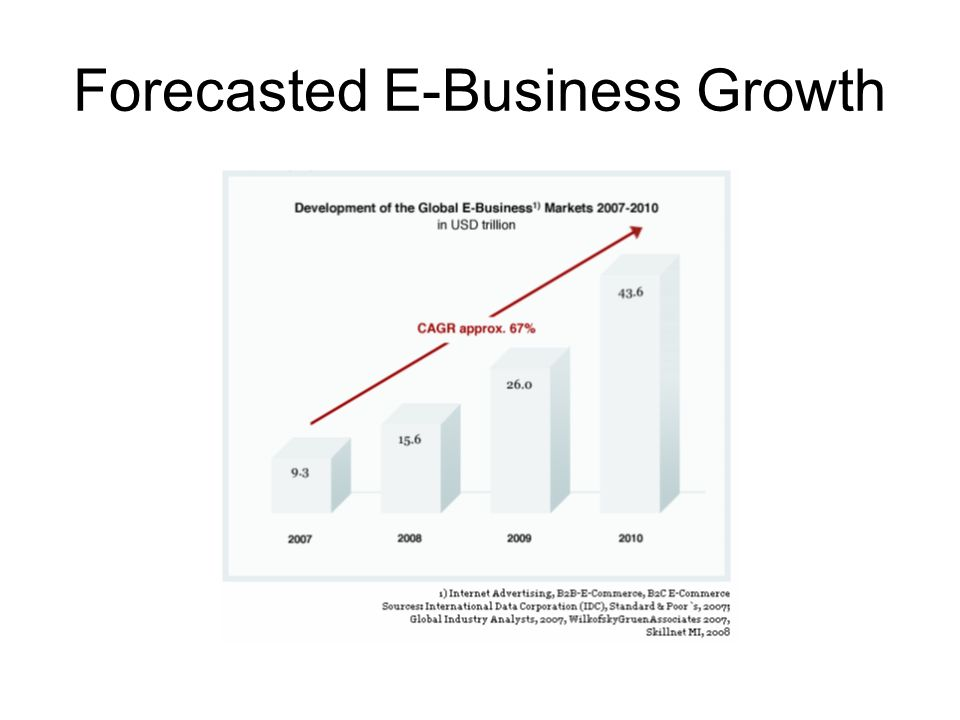 Forecasted E-Business Growth