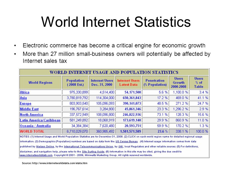 World Internet Statistics Electronic commerce has become a critical engine for economic growth More than 27 million small-business owners will potentially be affected by Internet sales tax Source: http://www.internetworldstats.com/stats.htm