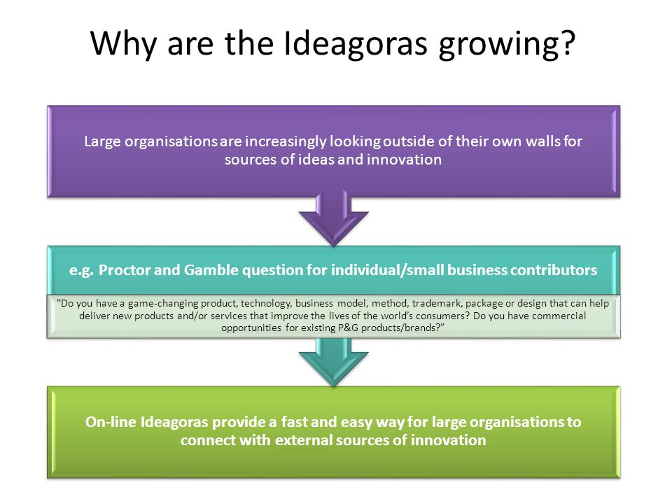 On-line Ideagoras provide a fast and easy way for large organisations to connect with external sources of innovation e.g.