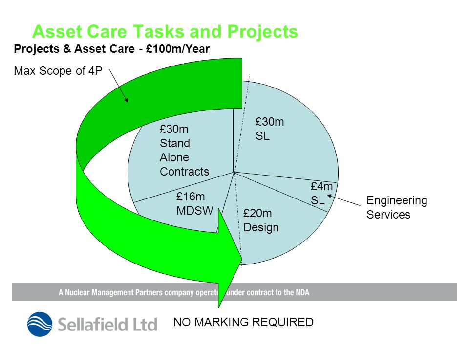 Asset Care Tasks and Projects £30m Stand Alone Contracts £20m Design £16m MDSW £4m SL £30m SL Projects & Asset Care - £100m/Year Engineering Services Max Scope of 4P NO MARKING REQUIRED