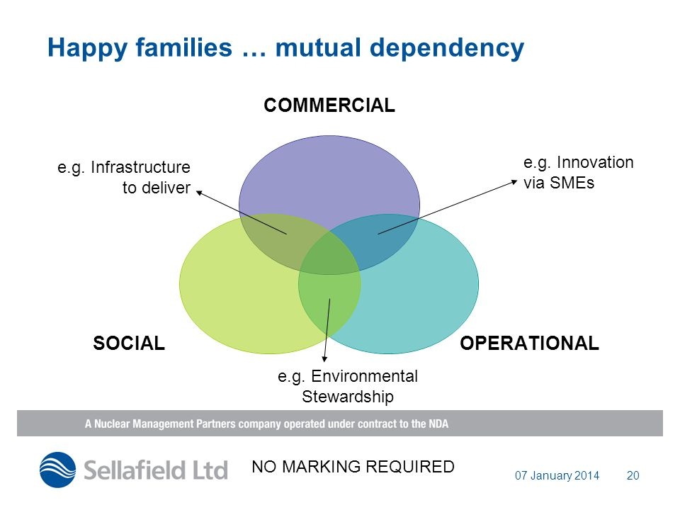 07 January 201420 Happy families … mutual dependency COMMERCIAL OPERATIONALSOCIAL e.g.