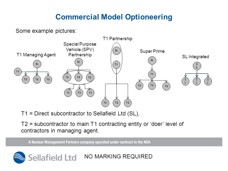 Commercial Model Optioneering Some example pictures: SL T1 T2 T1 Partnership SL T2 T1 T1 Managing Agent SL T1 T2 Super Prime T2 SL T2 T3 Special Purpose Vehicle (SPV) Partnership SLSL T1T1 T1T1 T1T1 SL Integrated T1 = Direct subcontractor to Sellafield Ltd (SL), T2 = subcontractor to main T1 contracting entity or doer level of contractors in managing agent.