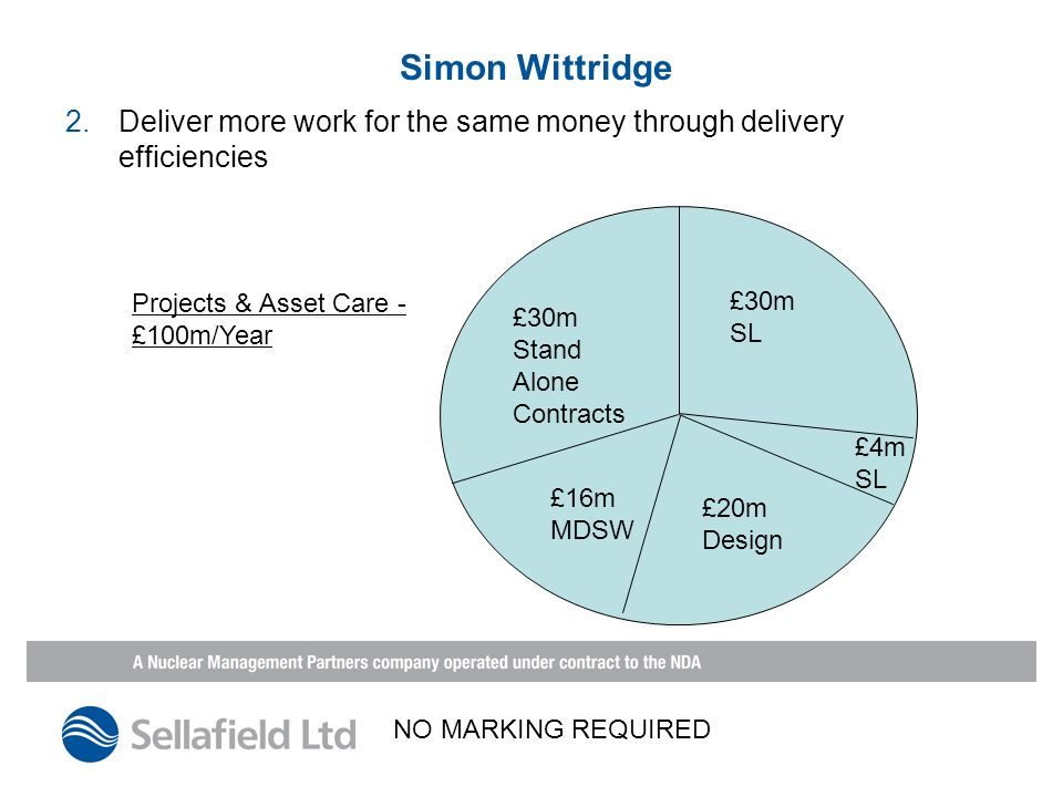 Simon Wittridge 2.Deliver more work for the same money through delivery efficiencies £30m Stand Alone Contracts £20m Design £16m MDSW £4m SL £30m SL Projects & Asset Care - £100m/Year NO MARKING REQUIRED