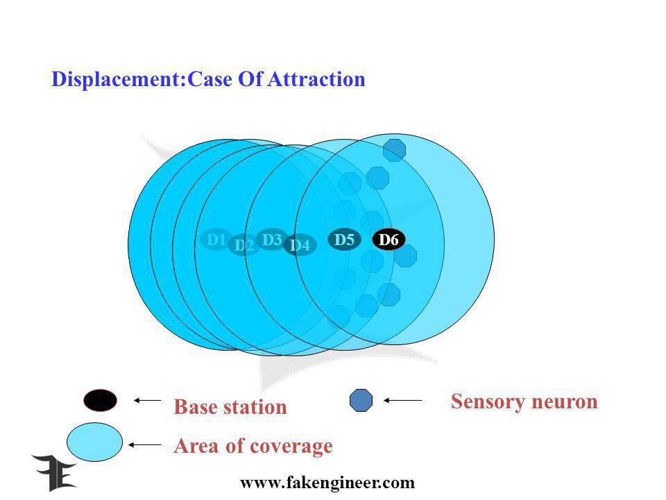 D1 D2 D3 D4 D5D6 Displacement:Case Of Attraction Base station Sensory neuron Area of coverage