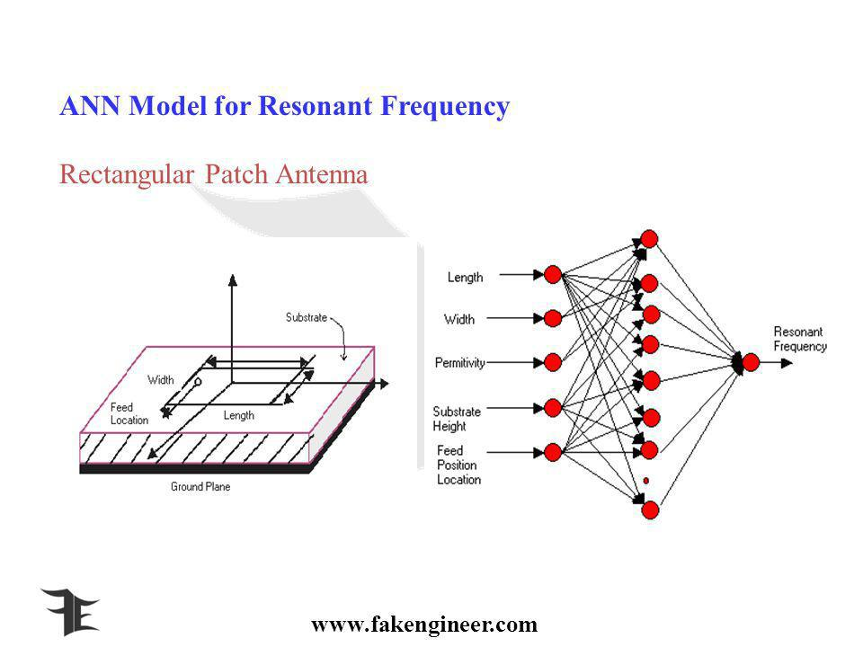 ANN Model for Resonant Frequency Rectangular Patch Antenna