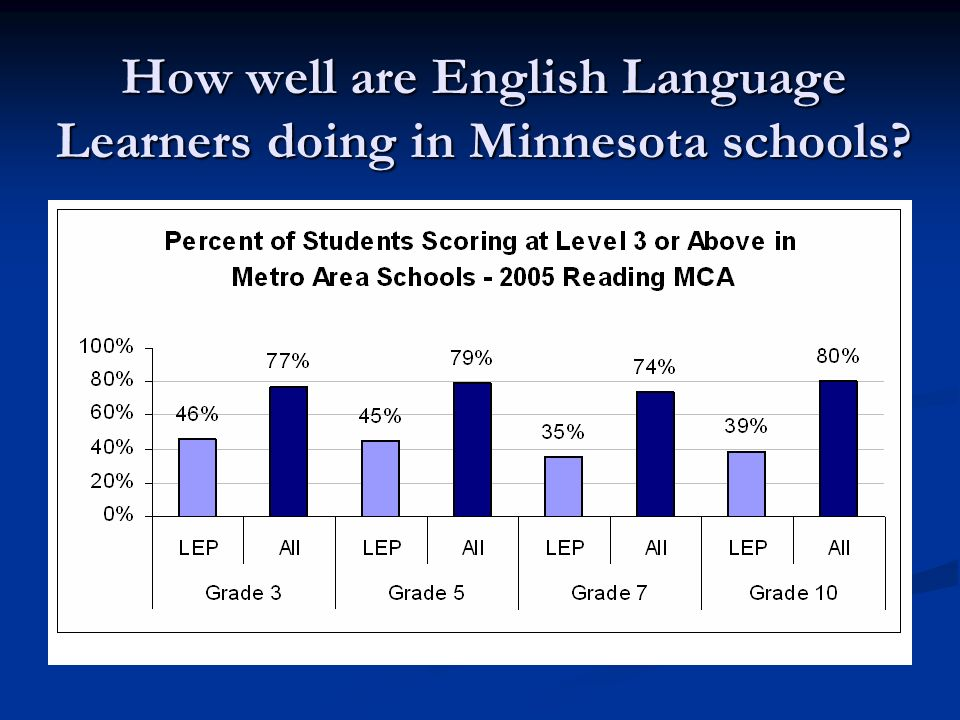 How well are English Language Learners doing in Minnesota schools