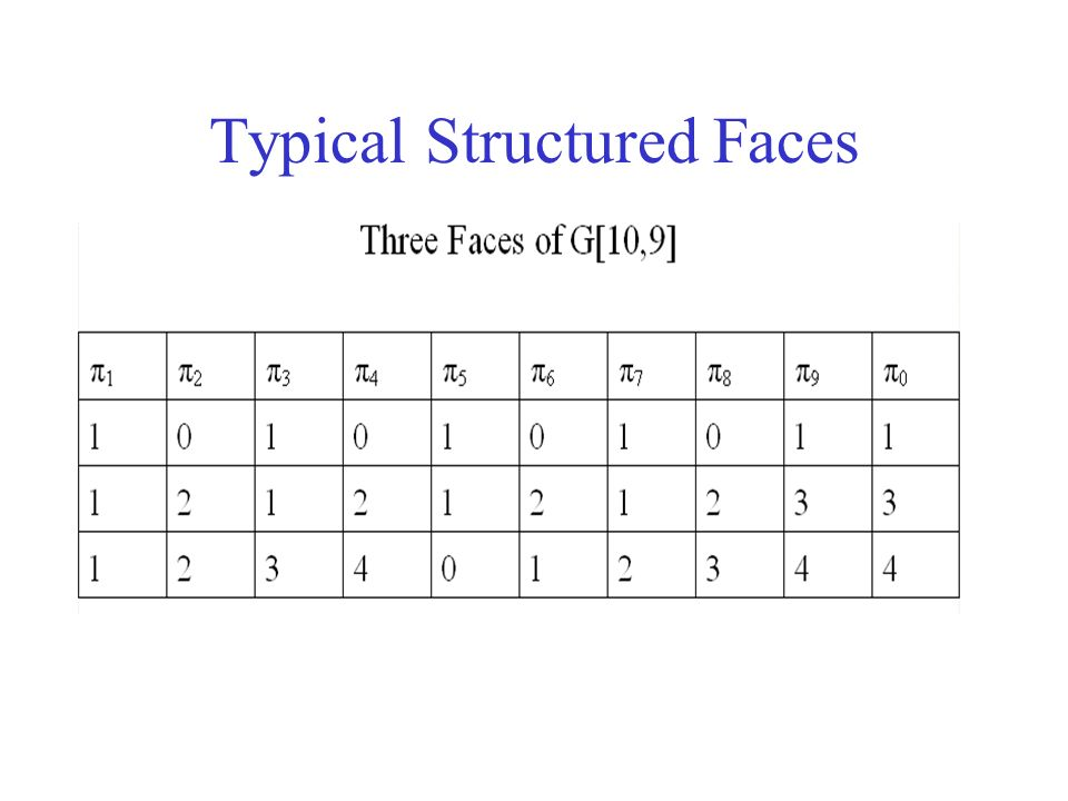 Typical Structured Faces
